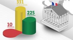 23 avril 2013 - Le projet de loi ouvrant le mariage et l'adoption aux couples de même sexe est adopté définitivement par le Parlement